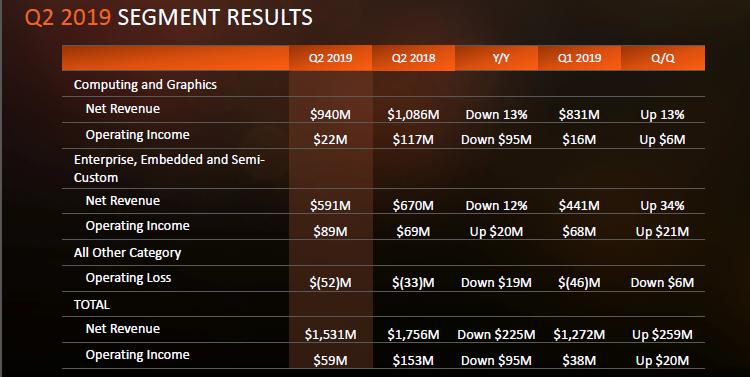 """Квартальный отчёт AMD: определена дата анонса 7-нм процессоров EPYC"""""""