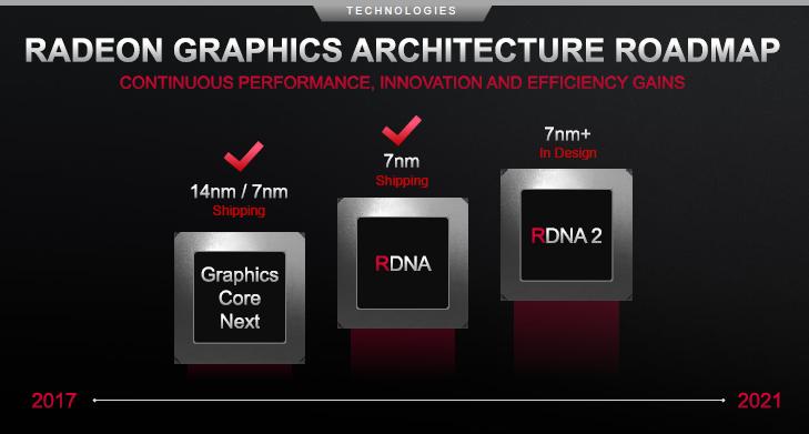 """Видеокарты AMD начнут ускорять трассировку лучей на аппаратном уровне вслед за игровыми консолями"""""""