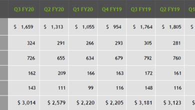 """Почти треть выручки в игровом сегменте NVIDIA получает за счёт мобильных GPU"""""""