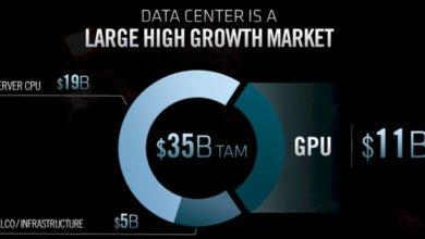 Скоро Intel столкнётся с падением прибыльности, а AMD усилит давление