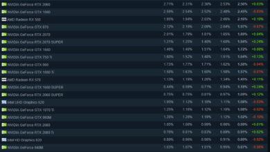 Valve выяснила, какие процессоры и видеокарты предпочитают геймеры в Steam — опрос за июль