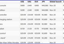 В сеть слили цены и дату выхода PlayStation 5, а также AAA-эксклюзива от Sony для нее — слух